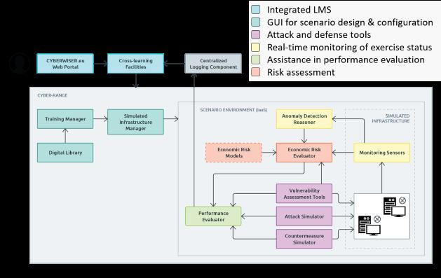 CYBERWISER.eu Cybersecurity Capacity Building Platform